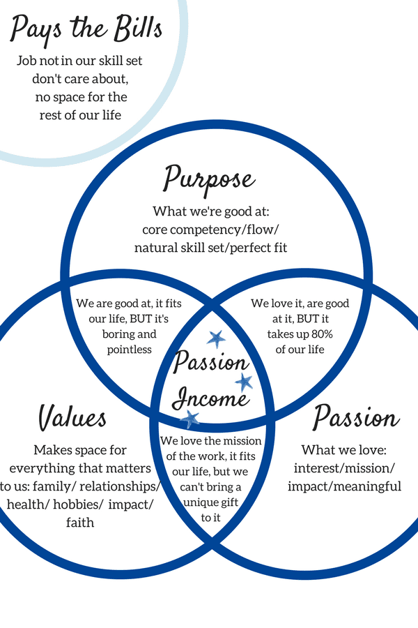 Venn Diagram Purpose Values Passion