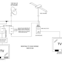 Jayco Rv Satellite Wiring Diagram Battery For Yamaha Golf Cart Montana 5th Wheel Great Installation Of Tv Owners Club Keystone Forum Rh Montanaowners Com Gooseneck Trailer Harness