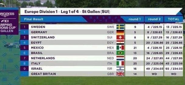 México quinto en ST Gallen