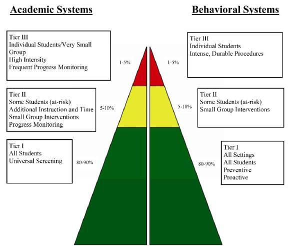 Response Intervention Team Rti-triangle