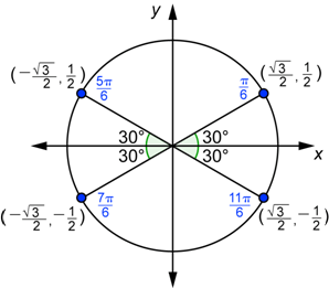 Graphing the Sine and Cosine Functions