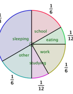 text image the pie chart also multiplying fractions and mixed numbers rh montereyinstitute