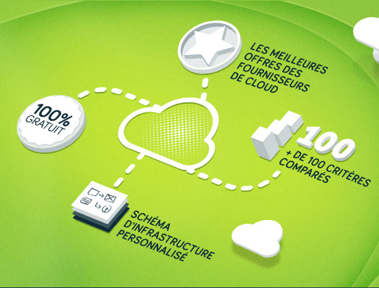 Comparer les offres cloud