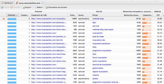 Résultats TrafficAnalysis pour le site musculaction.com