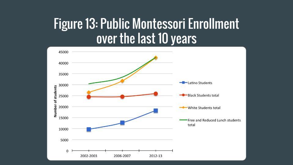 Public Enrollment Last 10 Years