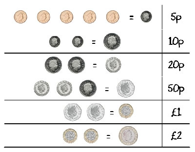 Money Conversion game- New Pound coins