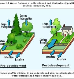 graphic from the maryland department of the environment stormwater design manual [ 1540 x 1200 Pixel ]