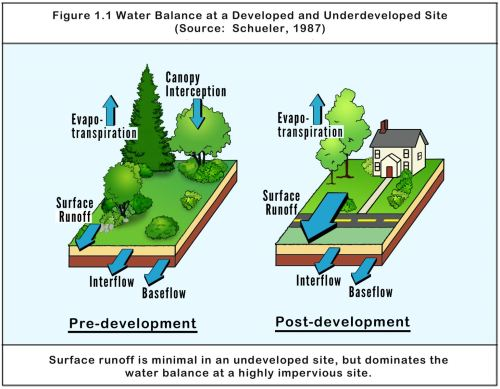 small resolution of graphic from the maryland department of the environment stormwater design manual