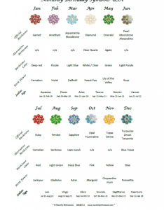 Birthday signs and symbols chart by month also monthly birthstones rh monthlybirthstones
