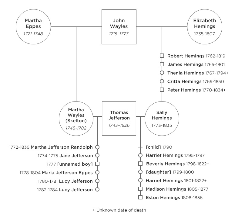 Thomas Jefferson Sally Hemings Family Tree