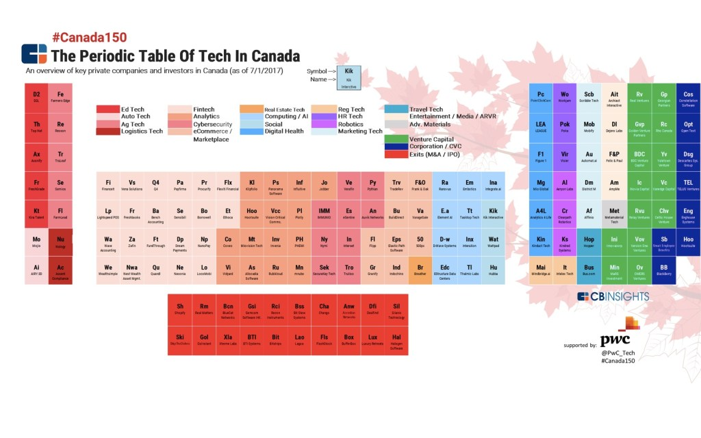 Presenting 2017's Periodic Table of Tech in Canada