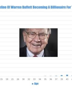 Warrenbuffettwealthtimeline also the evolution of  billionaire how warren buffett made his first rh montycampbell