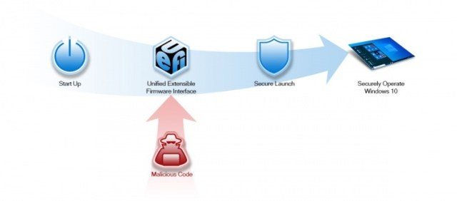 fig3-secure-launch