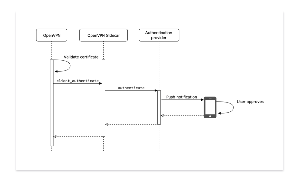 medium resolution of diagram showing four units openvpn which is connected to an openvpn sidecar which