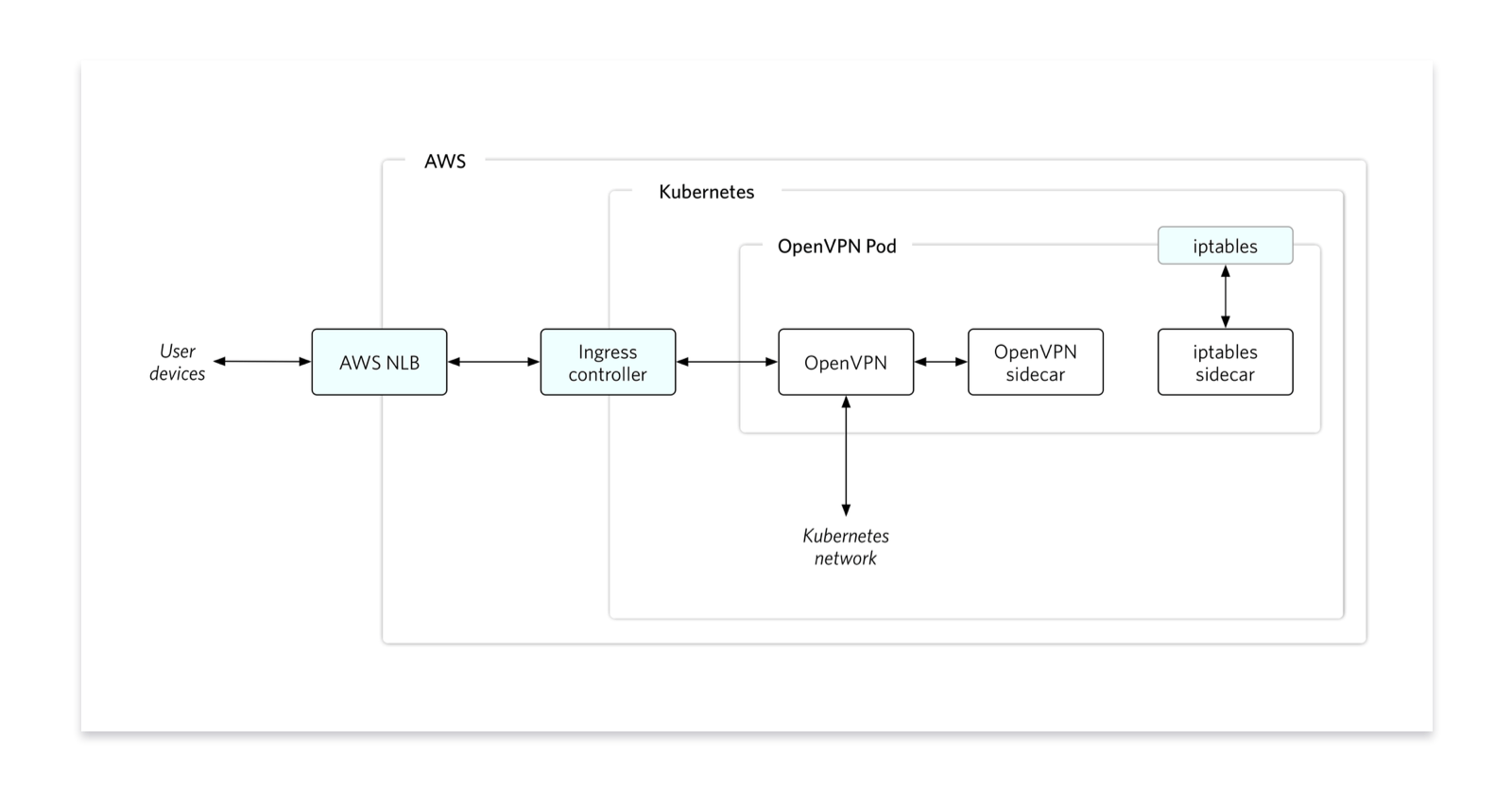 hight resolution of diagram showing our platform architecture at the entrance an aws nlb which talks to