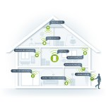 Smart Home das vernetze Zuhause. (Bild: moobilux.com)