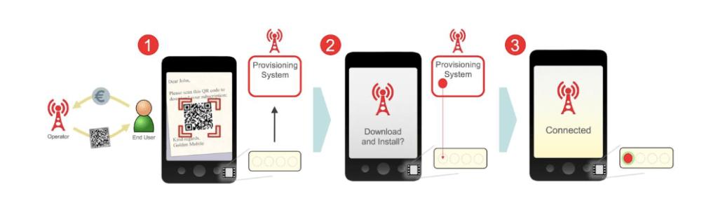 Der eSIM Installationsprozess. (Bild: GSMA)
