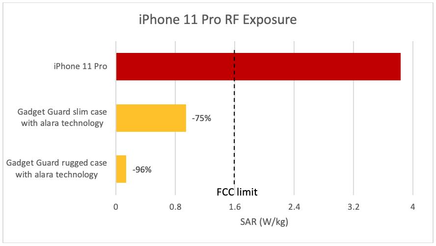 RF Exposure Lab stellte beim Apple iPhone 11 Pro erhöhte Strahlenbelastung fest. (Grafik: RF Exposure Lab)
