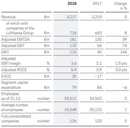 Lufthansa Annual Report 2017