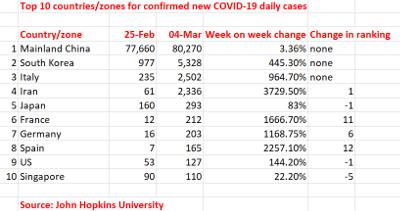 COVID-19 Update: Encouraging numbers from Korea; Italian lockdown ...