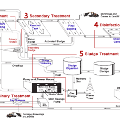 Wastewater Treatment Plant Flow Diagram 24v Battery Wiring Process Of Typical