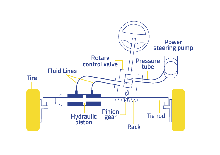 rack and pinion system with power