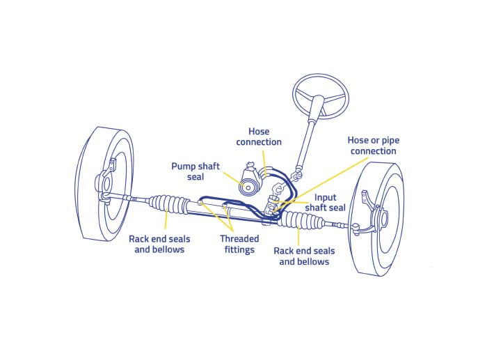 a rack and pinion system to leak
