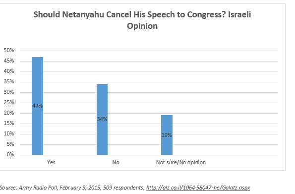 2015-03-02-ShouldNetanyahu