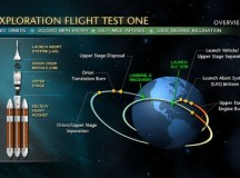 Back To The Future – NASA: Orion On Target