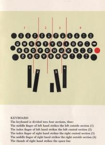 keboard finger positions