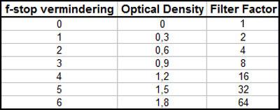 Lichtvermindering Lichtreductie F-stop Optical Density Filter Factor
