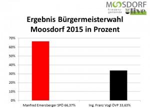 Grafik Ergebnis BGM Wahl Moosdorf 2015 Prozent
