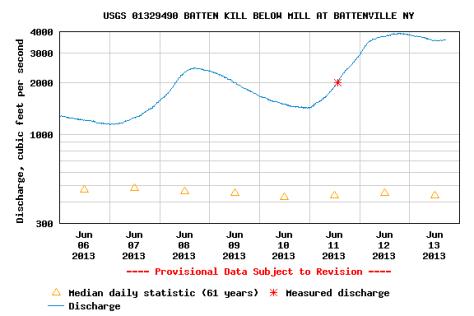 river gauge