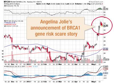 StockCharts-Myriad-Genetics-Angelina-Jolie-Spike