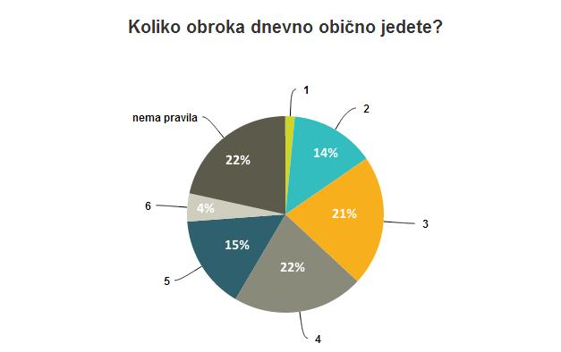 Na uzorku od 219 učesnika ankete