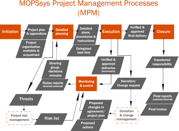 Project Management | MOPSsys AB