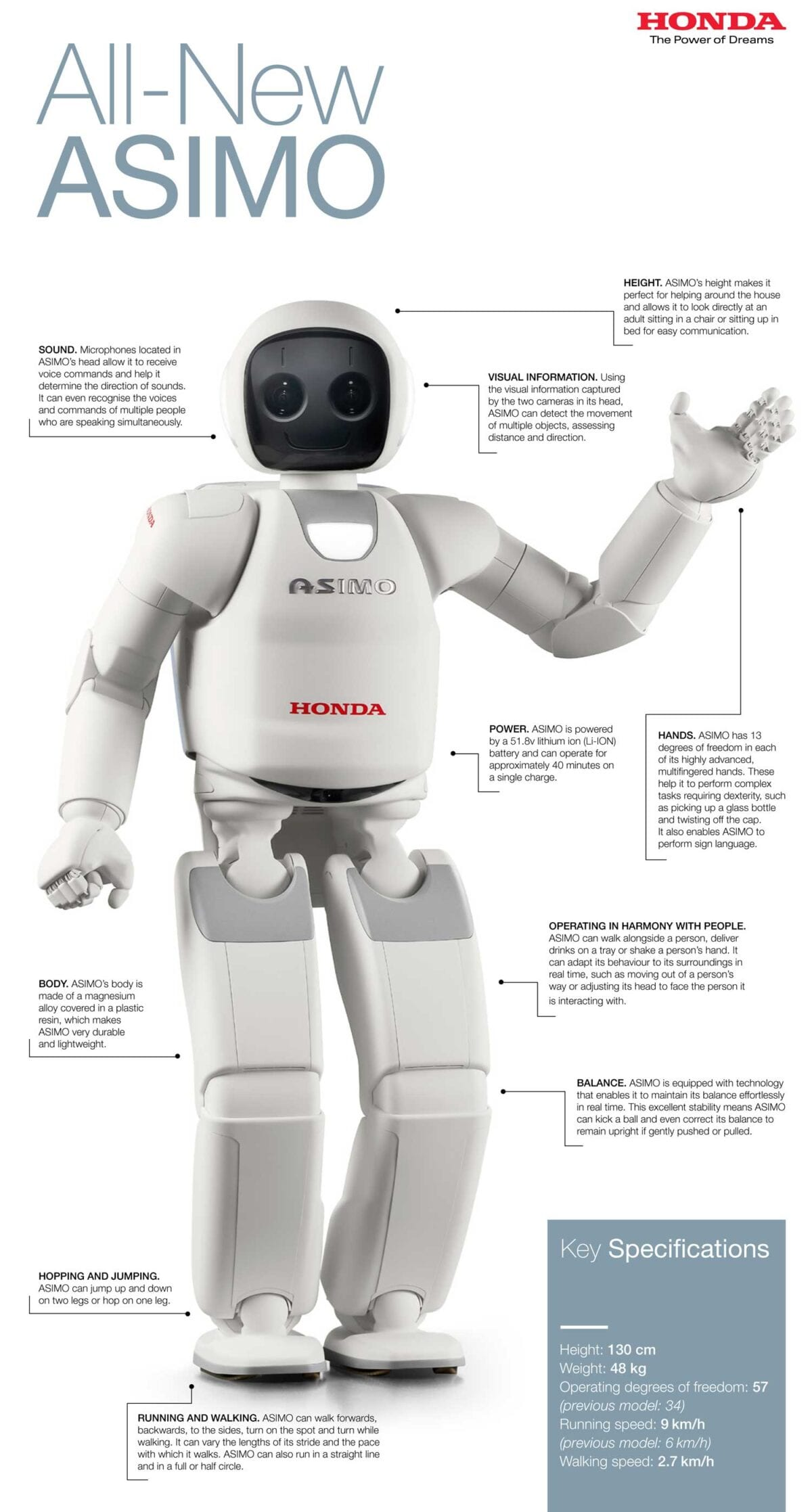 All-New-Asimo-annotated
