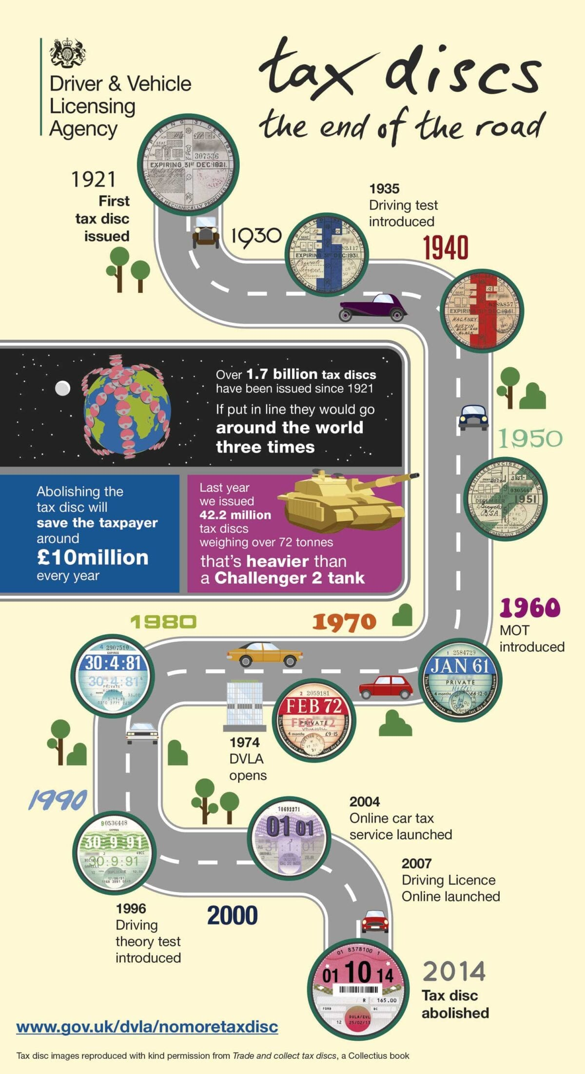 Road-Tax-disc-infograpghic-history