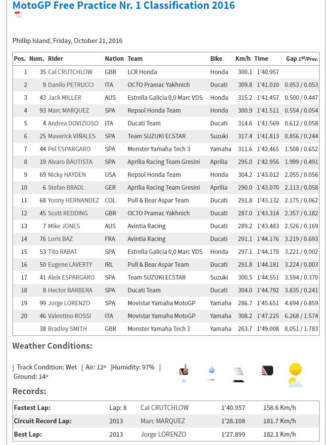 2016-10-21-08_38_02-motogp-com-%c2%b7-michelin-australian-motorcycle-grand-prix-%c2%b7-motogp-free-practice-n