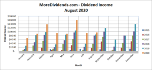 MoreDividends Income August 2020