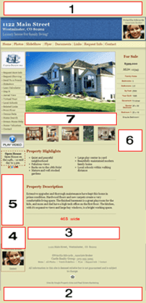 Mortgage Banner Ads Layout