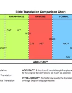 Bible translation buyers guide also more than cake rh morethancake