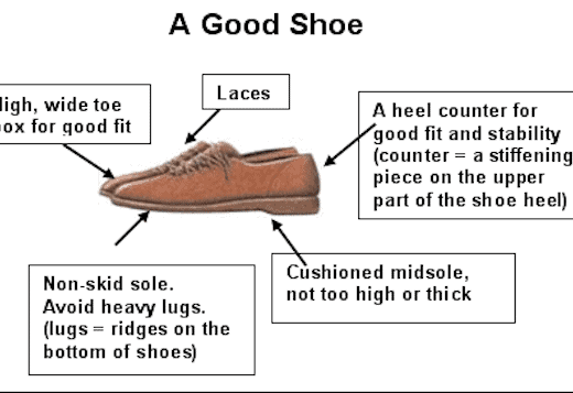 A Good Shoe (NIH/American Academy of Orthopaedics)