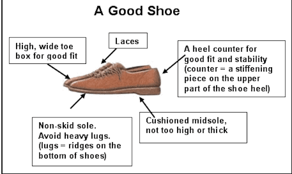 A Good Shoe (NIH/American Academy of Orthopaedics)
