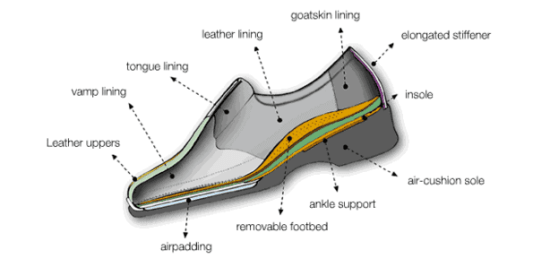 Features of the Waldlaufer Shoe