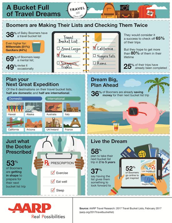 AARP Infographic