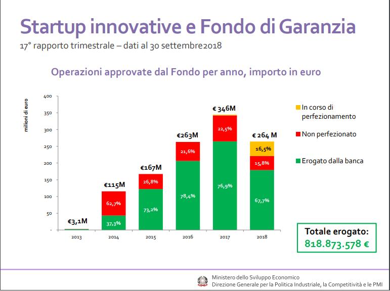 Fondo di Garanzia per Start Up Innovative