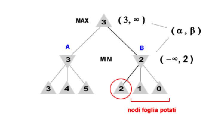 Strategia MiniMax potatura alfa-beta