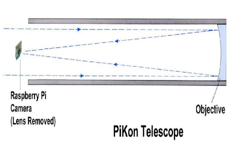 telescopio raspberry