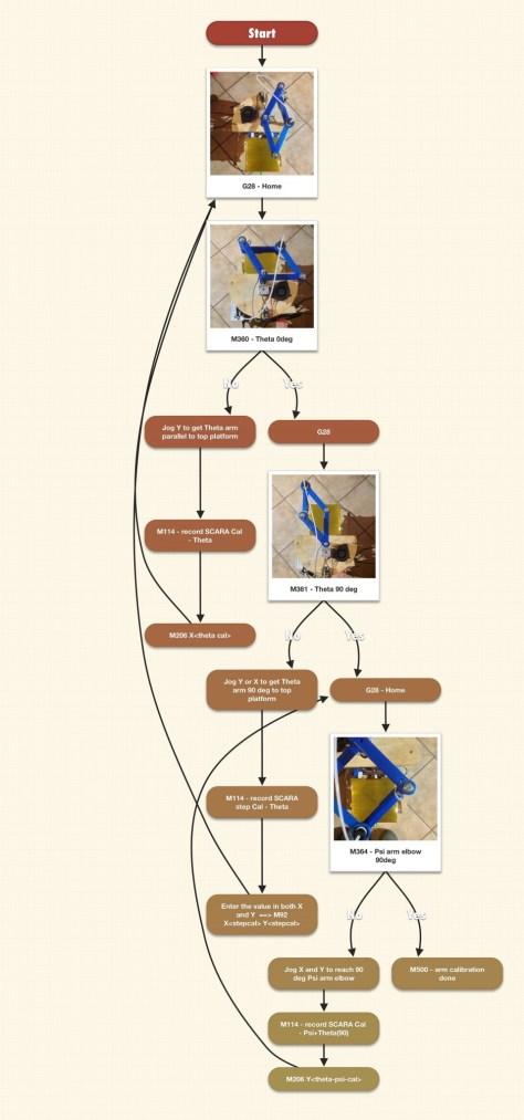 Arm calibration guide